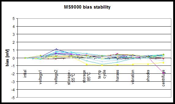 图示1: 零偏稳定性包括在85°, 1000g 撞击下进行10天的加速老化实验(相当于18个月的标准寿命时间)