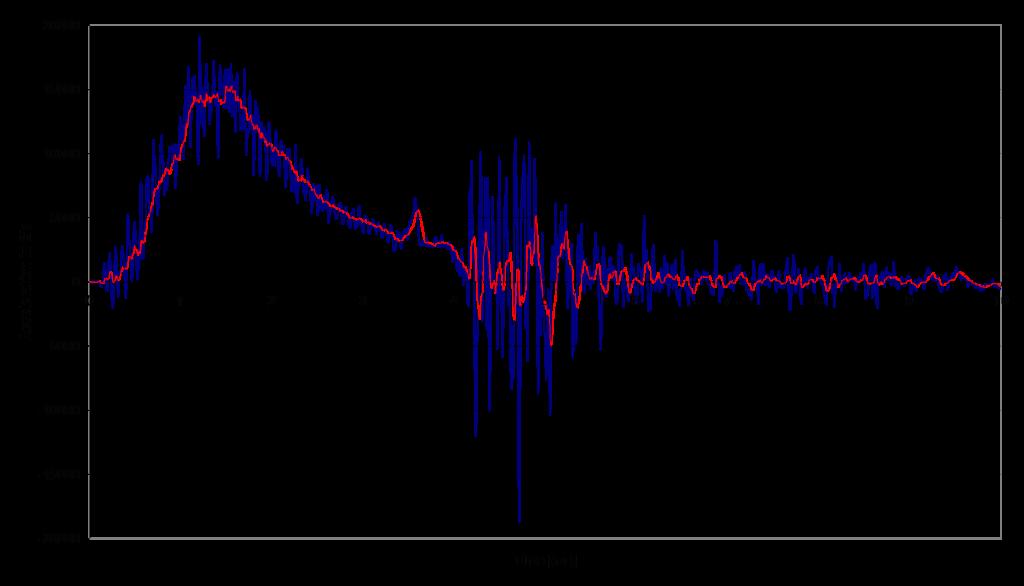 图 3: 实际发射冲击值
