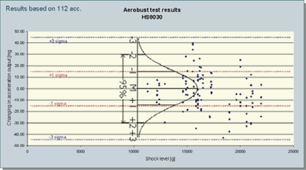 图6 : 传感器基于 Aerobutt 发射测试后数据的偏离, 沿3个轴向,跨度从 11'000 g 到 22'000 g