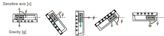 图3: 在不同角度情况下的MS9002.D加速度传感器