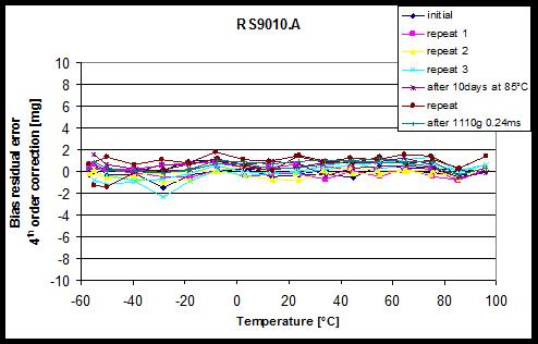 图 3: 剩余偏置随温度而变化(经过4阶多项式校正之后) 包括在85℃下老化、并以1000g 冲击10天