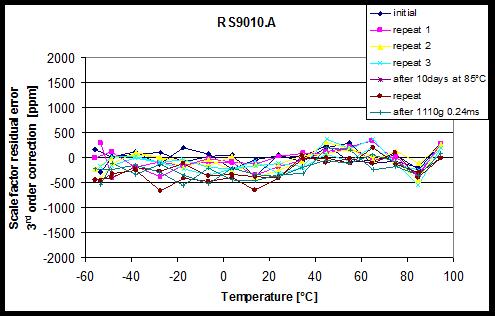 图4: 剩余标度因数随温度而变化 (经过2阶多项式校正之后) 包括温度迟滞