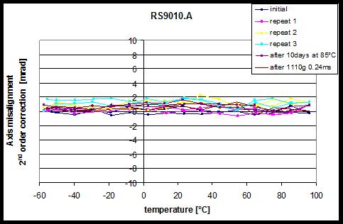 图 5: 在整个温度范围的轴偏稳定性(经过2阶多项式校正之后), 冲击和加速老化