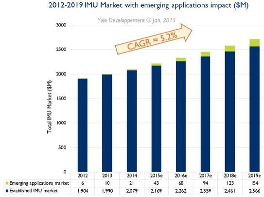 2012-2019年在新兴应用影响下的惯性测量单元(IMU)市场